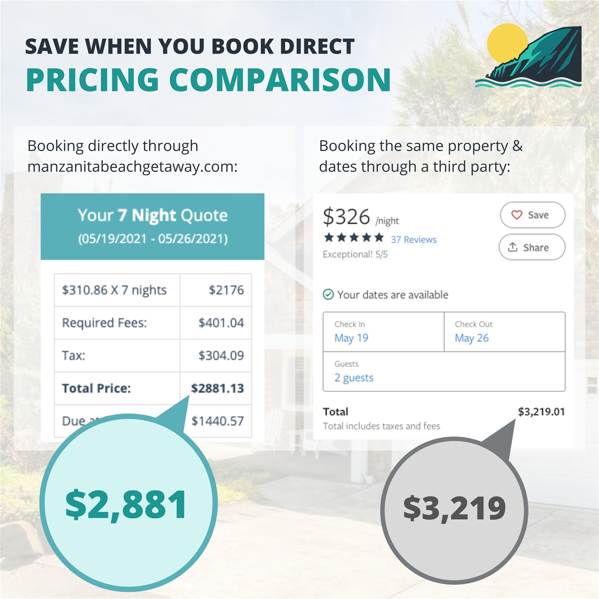 Pricing comparison of booking directly